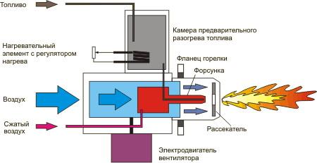 Газовая горелка на переработанном масле - как это работает